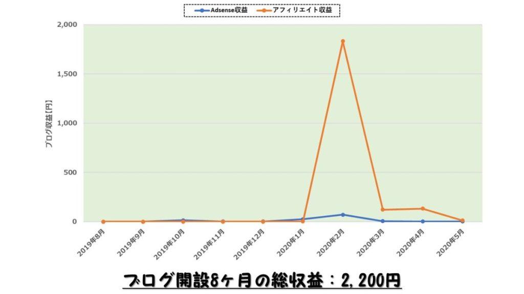 ブログ収益グラフ