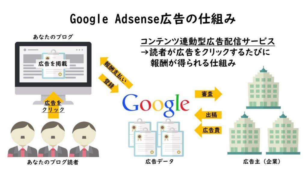 Google Adsense広告の仕組み